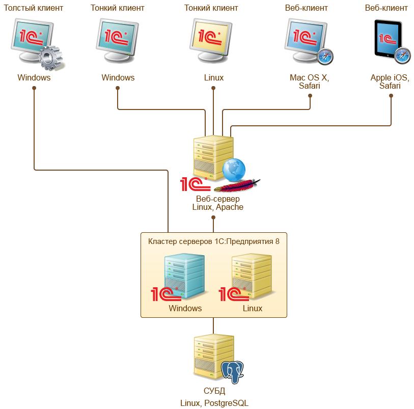 Архитектура ИТ систем